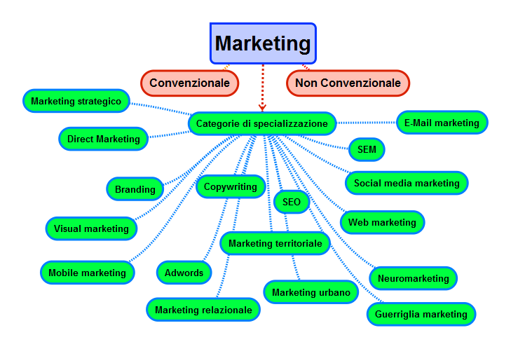 Studiare marketing